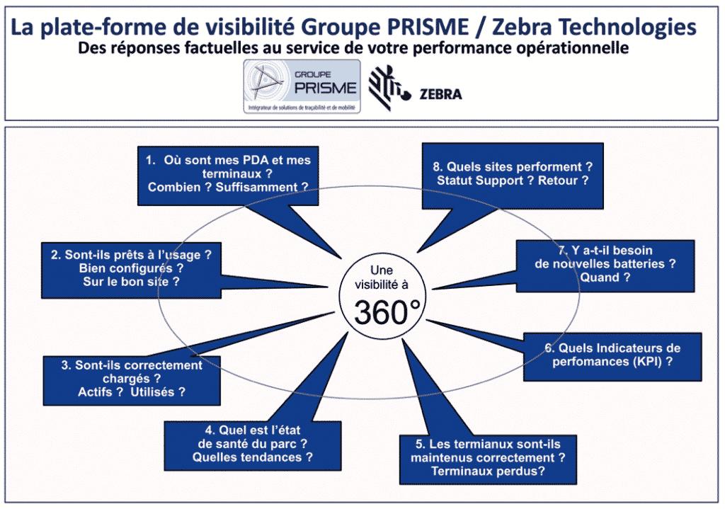 Plate-forme Groupe Prisme Zebra Technologies