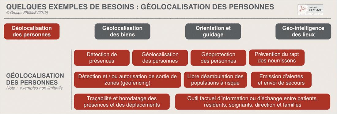 Géolocalisation des personnes