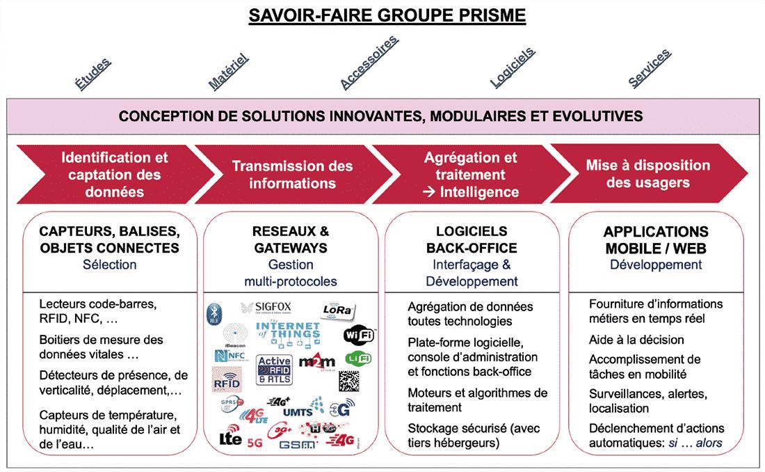 Savoir faire Groupe PRISME
