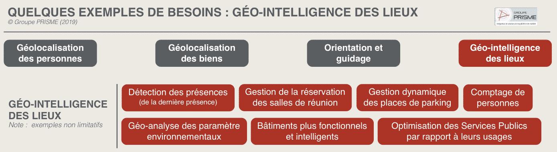 géo-intelligence des lieux